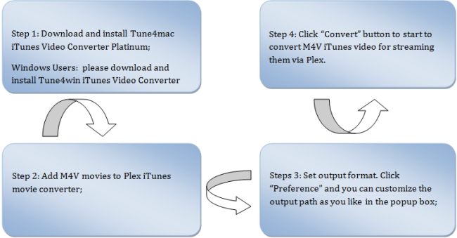 Tutorial on how to use Tune4mac iTunes Video Converter to remove M4V DRM
